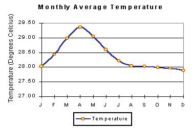 maldives monthly average temperature